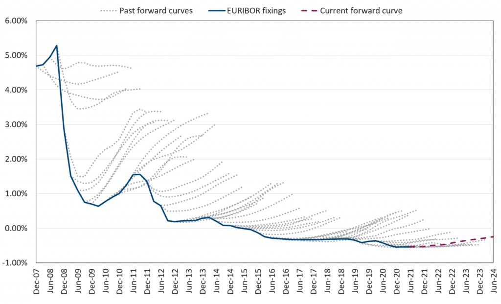 EURIBOR forward curve